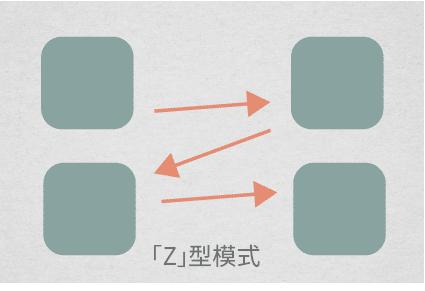Z型模式 版面設計