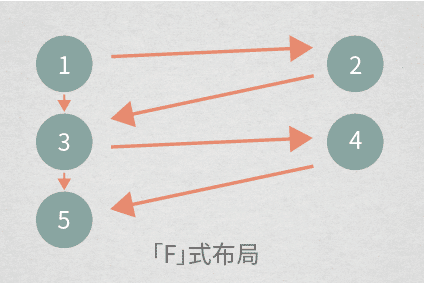 F式布局 版面設計