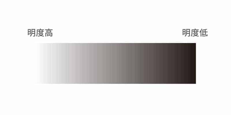 品牌代表色怎麼選擇?3個步驟搞定你的色彩搭配! 明度 LOGO設計 形象設計 品牌設計 商標設計 品牌色彩