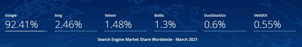 在Statcounter顯示其他搜尋引擎的搜尋市場佔額
