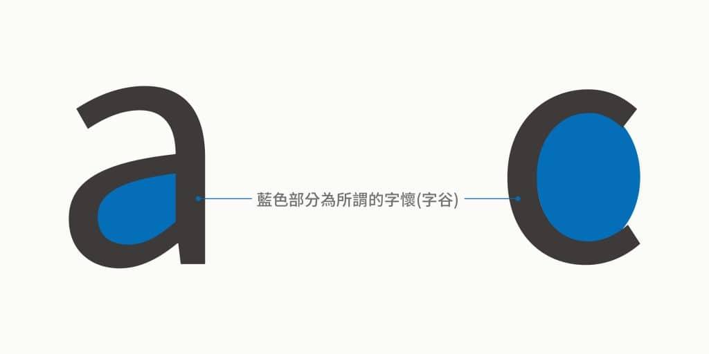 英文字體的字懷,字母構造中的封閉範圍示意