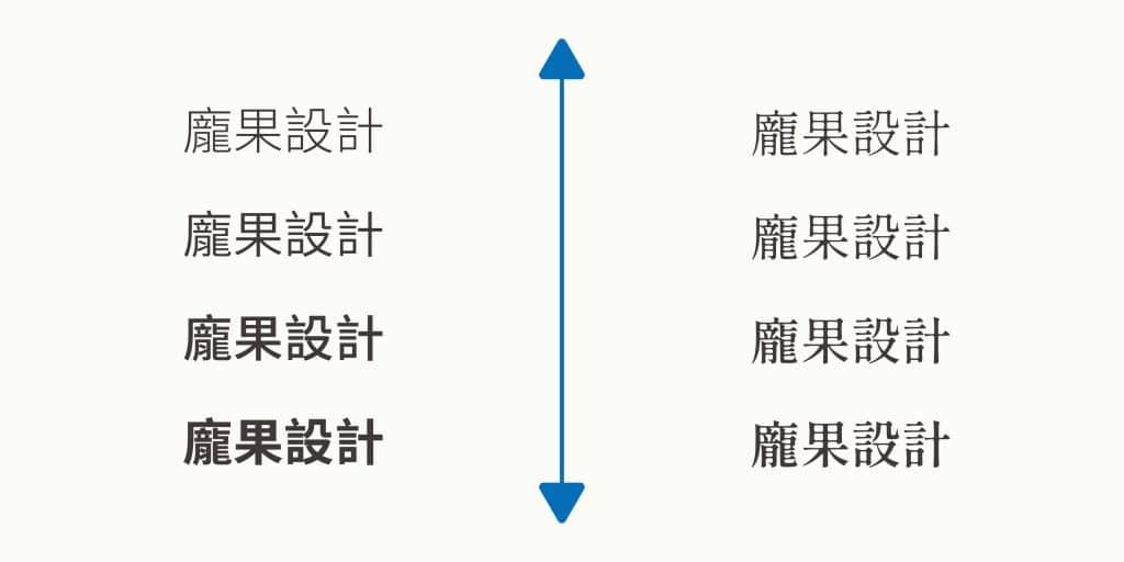 藉由龐果設計的筆畫粗細不同設計演示LOGO標準字粗細變化帶來的感受