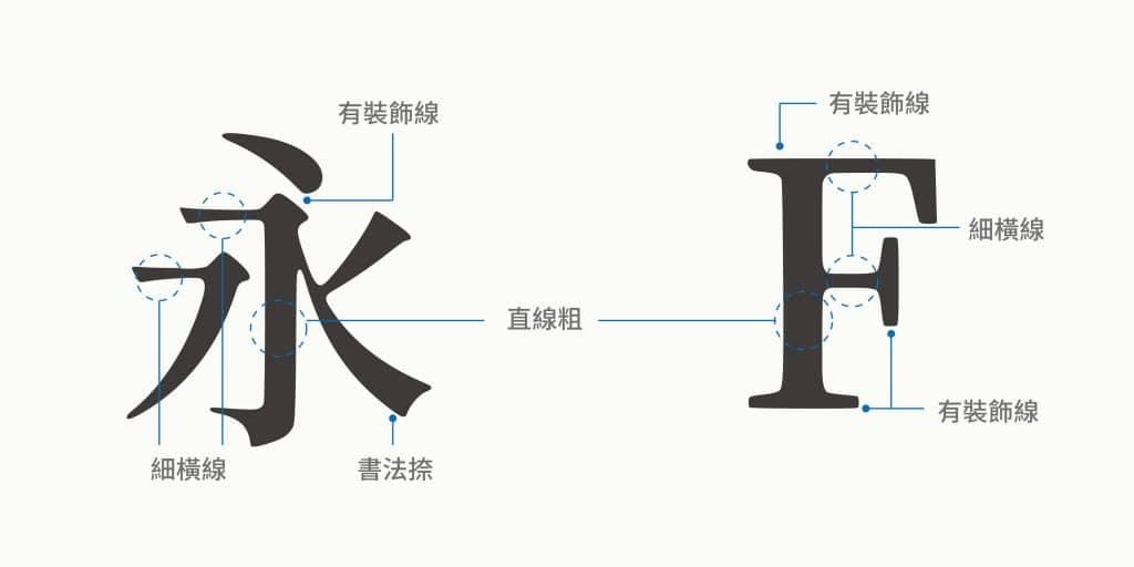 有裝飾線-明體、襯線體的演示:有裝飾線、細橫線粗直線,縱橫線條粗細不等,提升單詞辨識度