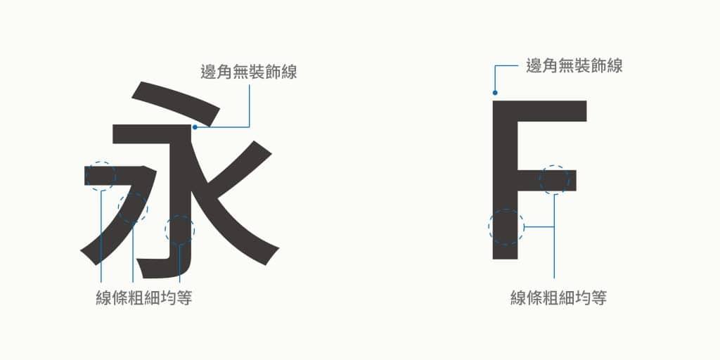 無裝飾線-黑體、無襯線體的演示:邊角無裝飾線、線條粗細均等,用來設計LOOGO標準字的效果醒目