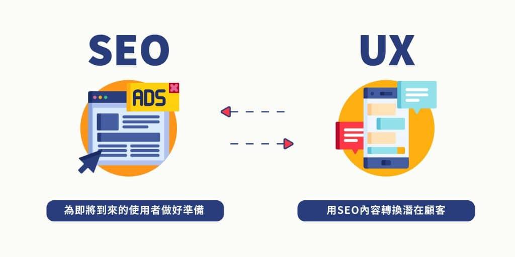 SEO為即將到來的使用者做好準備,UX則用SEO準備的內容協助企業將使用者者轉變為潛在顧客。