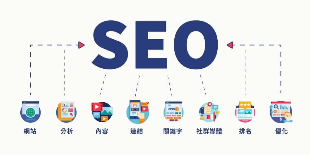 SEO工作項目有網站、分析、連結、社群媒體、排名、關鍵字、內容、優化。