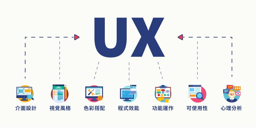 UX運用介面設計、視覺風格、色彩搭配、程式效能、功能運作、可適用性、心理分心幫豬網站排名提升。