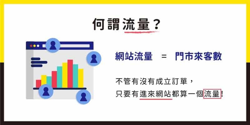 何謂流量?網站流量等於門市來客數,意旨不管有沒有成立訂單,只要有進來網站就算一個流量。