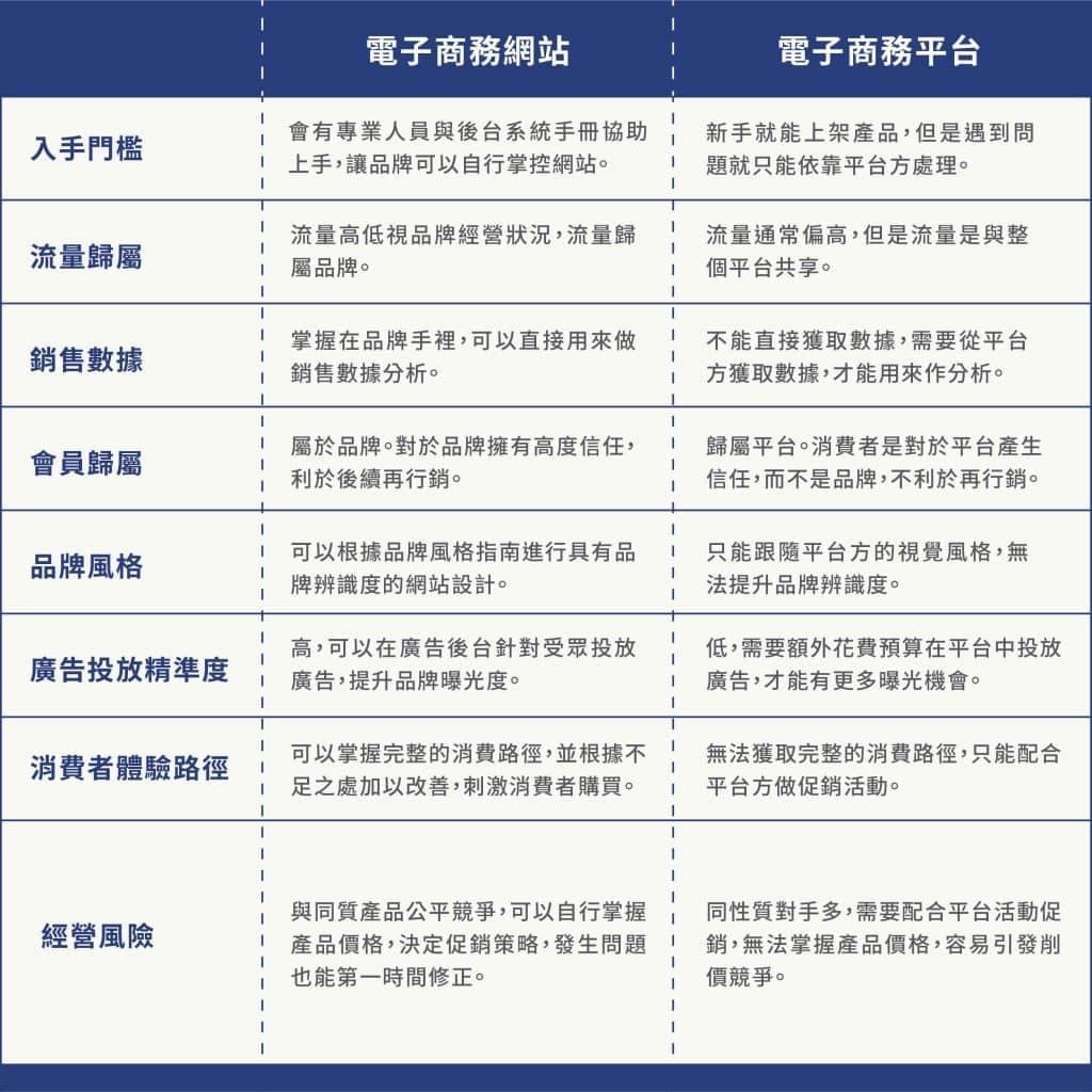 電子商務平台與電子商務網站的差別