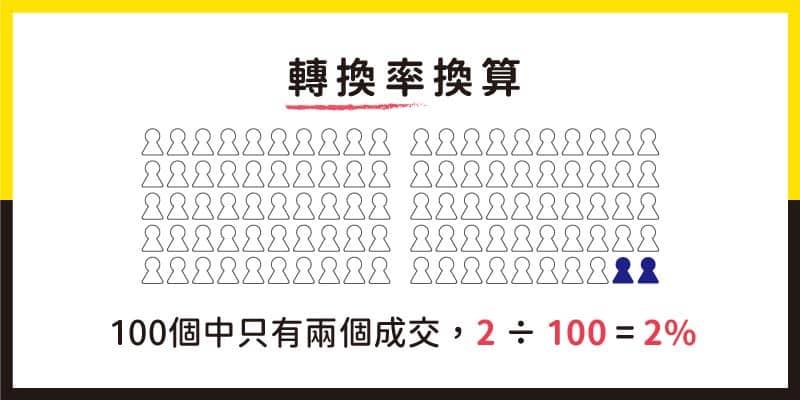 100個人只有兩個人成交轉換率換算就是:2÷100=0.02
