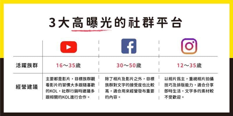 3大高曝光的社群平台:FB、IG、YOUTUBE。