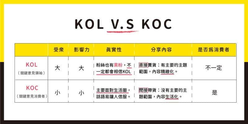 KOL與KOC差異比較