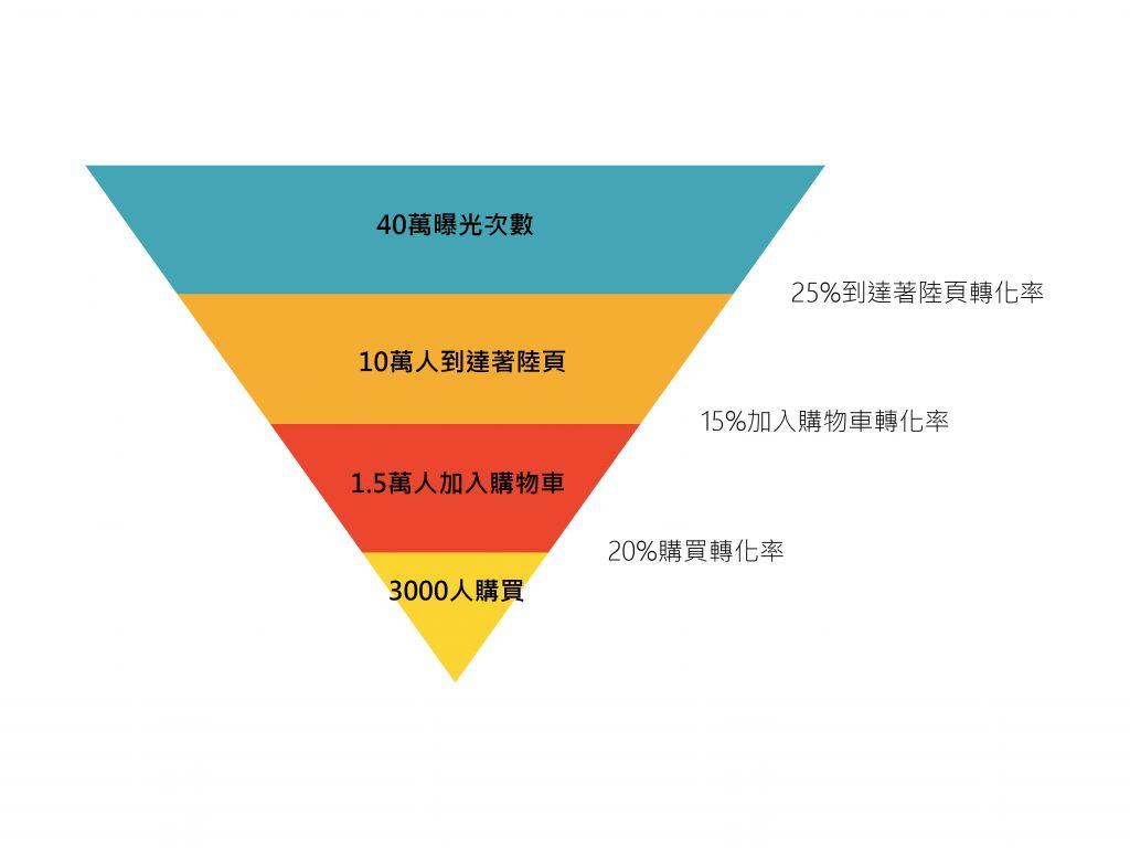 行銷漏斗模型-全局漏斗模型
