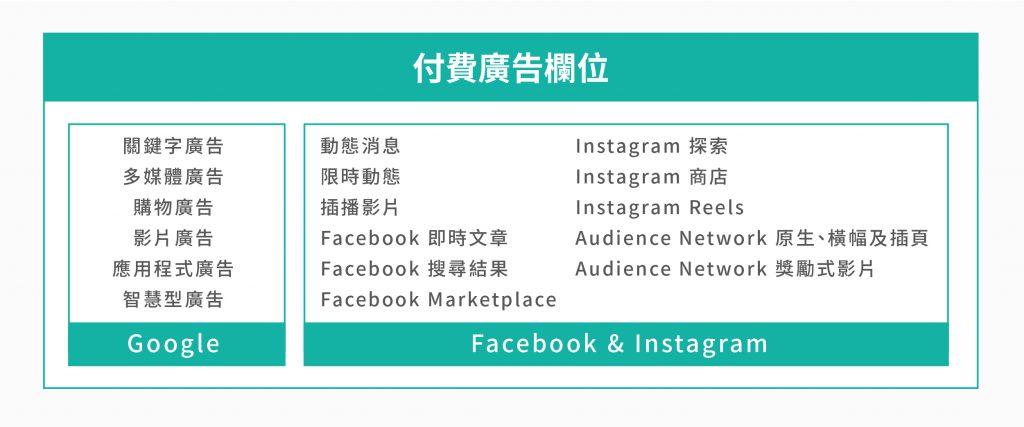 數位行銷 中付費廣告Google、Facebook與Instagram的欄位。