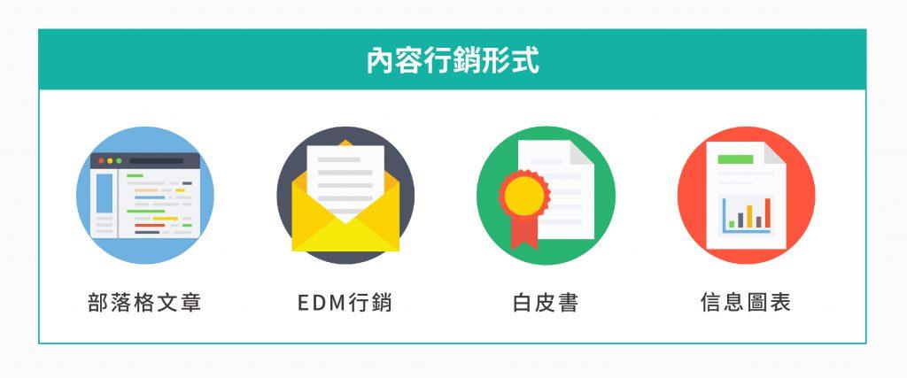 數位行銷中內容行銷的形式:部落格文章、EDM行銷、白皮書和信息圖表。
