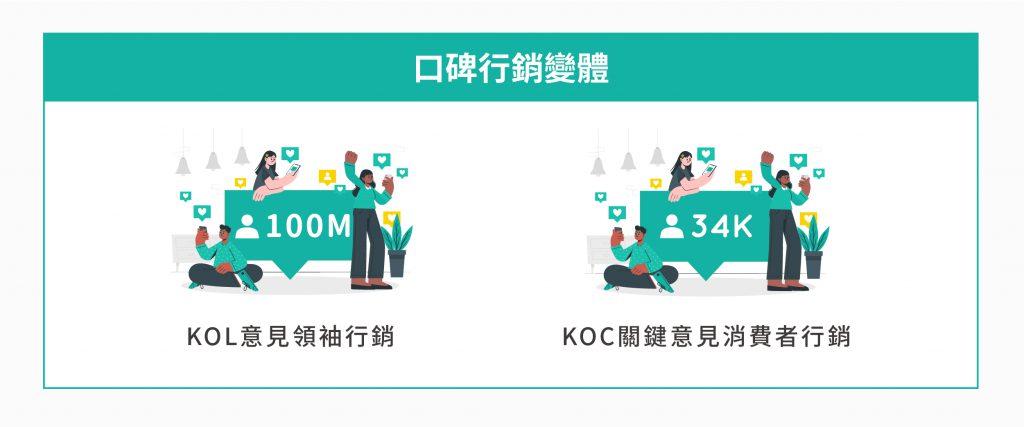 數位行銷 中口碑行銷的變體:KOL意見領袖行銷、KOC關鍵意見消費者行銷。