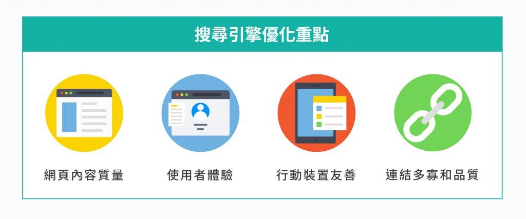 數位行銷策略中搜尋引擎優化的重點:網頁內容質量、使用者體驗、行動裝置友善 、連結多寡和品質。